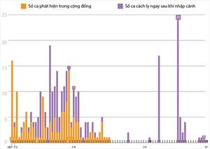 41 ngày Việt Nam không có ca lây nhiễm virus SARS-CoV-2 trong cộng đồng