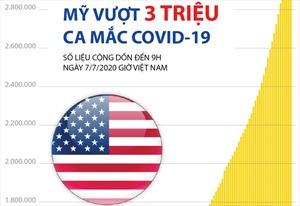 Mỹ vượt 3 triệu ca mắc COVID-19