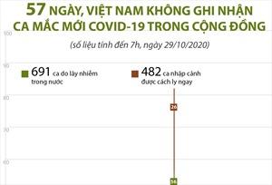 57 ngày, Việt Nam không ghi nhận ca mắc mới COVID-19 trong cộng đồng