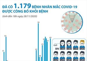Đã có 1.179 bệnh nhân mắc COVID-19 được công bố khỏi bệnh