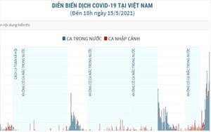 Số ca mắc COVID-19 ngày 15/5 cao nhất trong cả 4 giai đoạn dịch