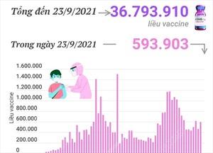 Hơn 36,79 triệu liều vaccine phòng COVID-19 đã được tiêm tại Việt Nam