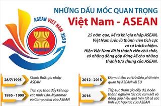 Những dấu mốc quan trọng Việt Nam - ASEAN