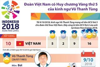 Đoàn Việt Nam có HCV thứ 5 của kình ngư Võ Thanh Tùng