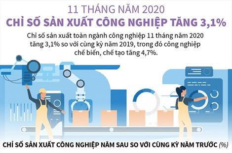 11 tháng năm 2020, chỉ số sản xuất công nghiệp tăng 3,1%