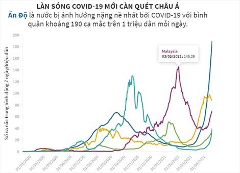 Làn sóng COVID-19 mới càn quét châu Á