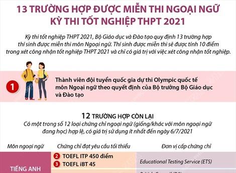 13 trường hợp được miễn thi Ngoại ngữ kỳ thi tốt nghiệp THPT 2021