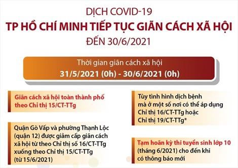 TP Hồ Chí Minh tiếp tục giãn cách xã hội đến 30/6/2021