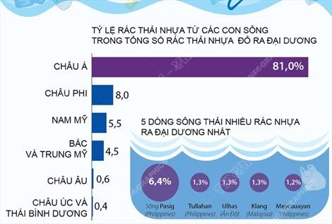 Các con sông châu Á đổ nhiều rác thải nhựa ra đại dương nhất