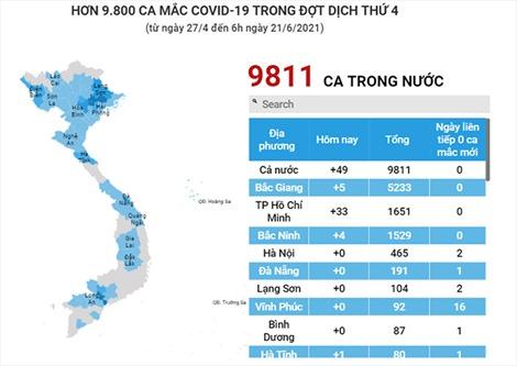 Trên 9.800 ca mắc COVID-19 trong nước ở đợt dịch thứ 4