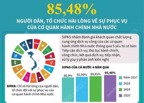 85,48% người dân, tổ chức hài lòng về sự phục vụ của cơ quan hành chính Nhà nước