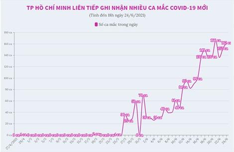 Ngày 24/6/, TP Hồ Chí Minh ghi nhận thêm 162 ca mắc COVID-19