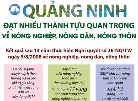 Quảng Ninh đạt nhiều thành tựu quan trọng về nông nghiệp, nông dân, nông thôn