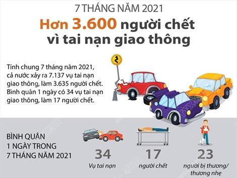 Trên 3.600 người chết vì tai nạn giao thông trong 7 tháng năm 2021