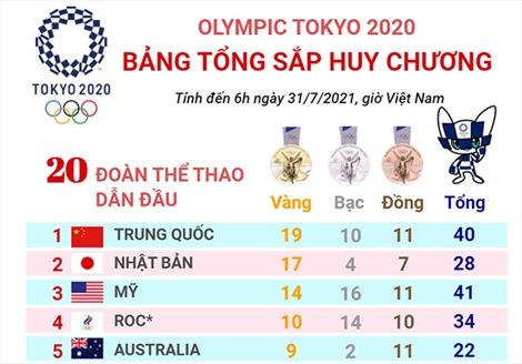 Olympic Tokyo 2020: Trung Quốc thi đấu ấn tượng, Mỹ có ngày thi đấu không thành công
