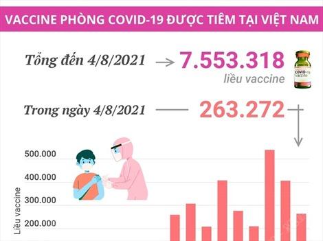 Đã có 263.272 liều vaccine phòng COVID-19 được tiêm trong ngày 4/8/2021