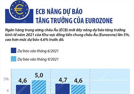 ECB nâng dự báo tăng trưởng của Eurozone