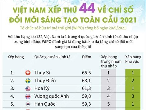 Việt Nam xếp thứ 44 về chỉ số đổi mới sáng tạo toàn cầu 2021