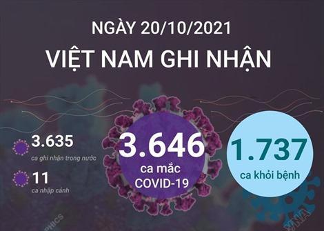 Ngày 20/10/2021, Việt Nam ghi nhận 3.646 ca mắc COVID-19