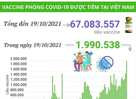 Gần 2 triệu liều vaccine được tiêm tại Việt Nam trong ngày 19/10/2021
