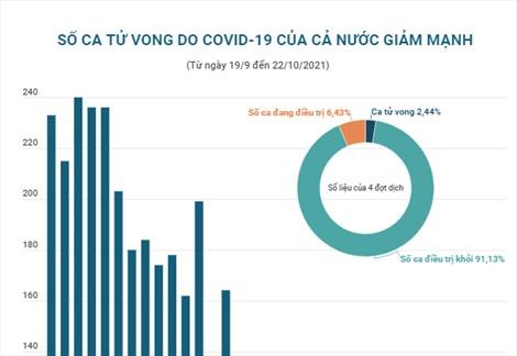 Số ca tử vong do COVID-19 của cả nước giảm mạnh