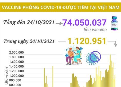 Hơn 74 triệu liều vaccine phòng COVID-19 đã được tiêm tại Việt Nam