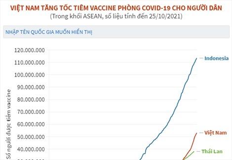 Việt Nam tăng tốc tiêm vaccine phòng COVID-19 cho người dân