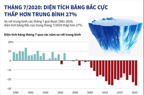 Tháng 7, diện tích băng Bắc cực thấp hơn trung bình 27%