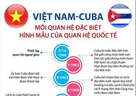 Việt Nam-Cuba: Mối quan hệ đặc biệt, hình mẫu của quan hệ quốc tế