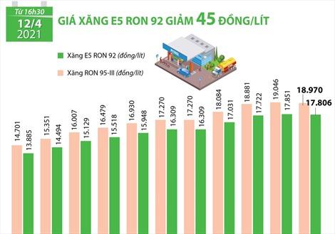 Giá xăng E5 RON 92 giảm 45 đồng/lít