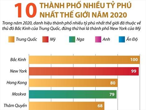 10 thành phố nhiều tỷ phú nhất thế giới năm 2020