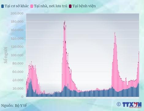 Dịch COVID-19: 108.288 người được cách ly tại Việt Nam