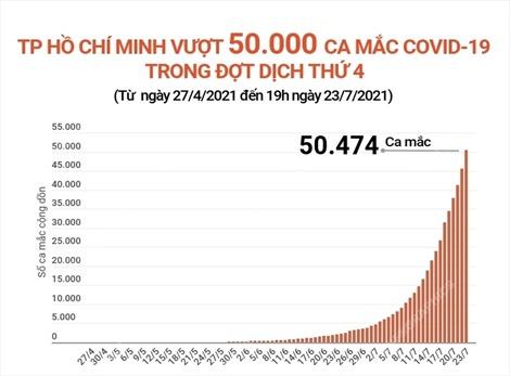 TP Hồ Chí Minh vượt 50.000 ca mắc COVID-19 trong đợt dịch thứ 4