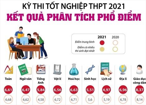 Kết quả phân tích phổ điểm kỳ thi tốt nghiệp THPT 2021