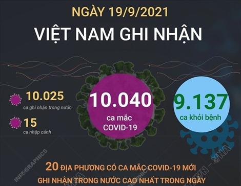 10.040 ca mắc COVID-19 trong ngày 19/9/2021, 9.137 ca khỏi bệnh
