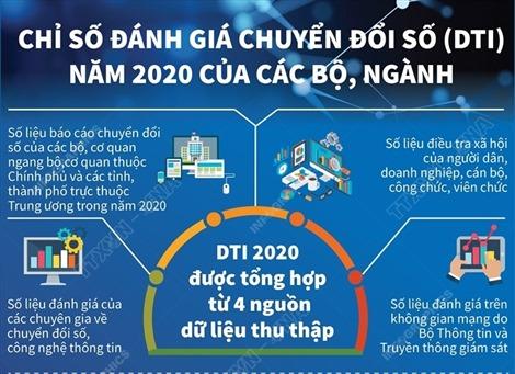 Chỉ số đánh giá chuyển đổi số (DTI) năm 2020 của các bộ, ngành