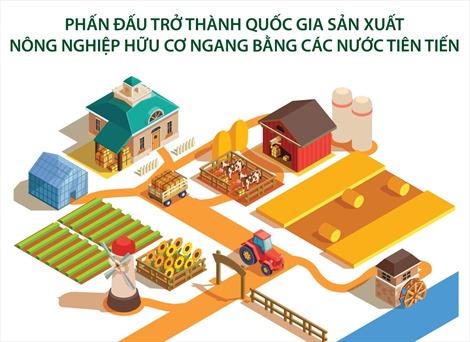 Phấn đấu trở thành quốc gia sản xuất nông nghiệp hữu cơ ngang bằng các nước tiên tiến