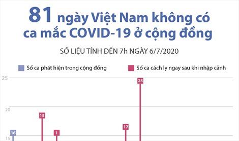 81 ngày Việt Nam không có ca mắc COVID-19 ở cộng đồng