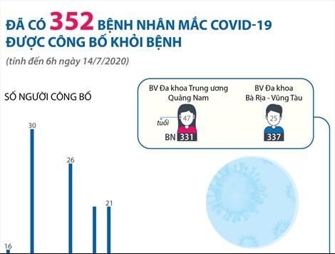 Đã có 352 bệnh nhân mắc COVID-19 được công bố khỏi bệnh