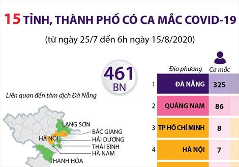15 tỉnh, thành phố có ca mắc COVID-19