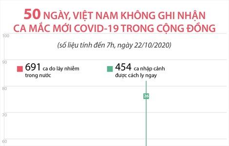 50 ngày, Việt Nam không ghi nhận ca mắc mới COVID-19 trong cộng đồng