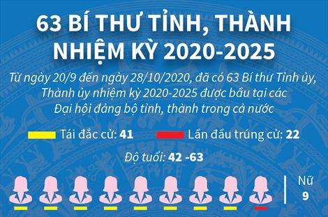 63 bí thư tỉnh, thành nhiệm kỳ 2020-2025