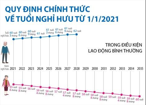 Quy định chính thức về tuổi nghỉ hưu từ 1/1/2021