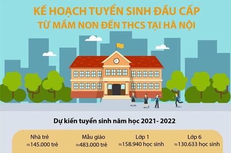 Kế hoạch tuyển sinh đầu cấp từ mầm non đến THCS tại Hà Nội