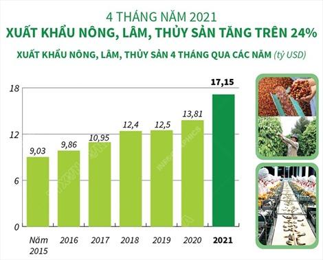 4 tháng năm 2021: Xuất khẩu nông, lâm, thủy sản tăng trên 24%