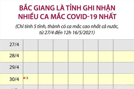 Bắc Giang là tỉnh ghi nhận nhiều ca mắc COVID-19 nhất cả nước