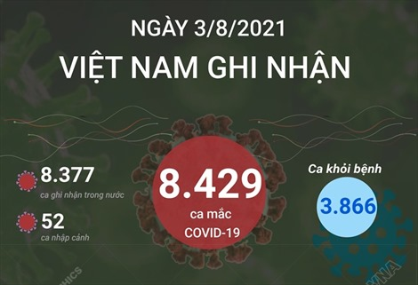 Ngày 3/8/2021 ghi nhận 8.429 ca mắc COVID-19, TP Hồ Chí Minh có 4.171 ca