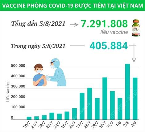 Hơn 7,2 triệu liều vaccine phòng COVID-19 đã được tiêm tại Việt Nam