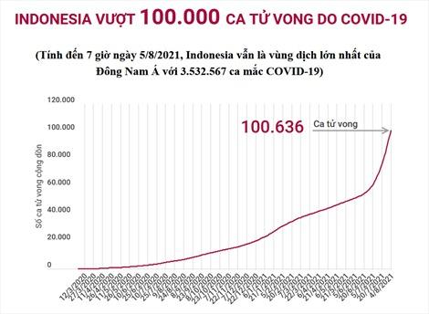 Indonesia vượt 100.000 ca tử vong do COVID-19