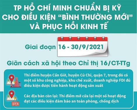 TP Hồ Chí Minh chuẩn bị kỹ cho điều kiện 'bình thường mới' và phục hồi kinh tế